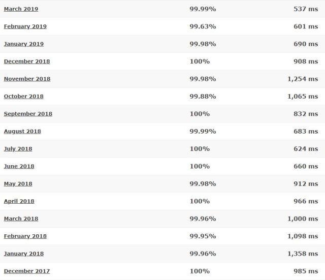 HostPapa last 16-month detailed statistics