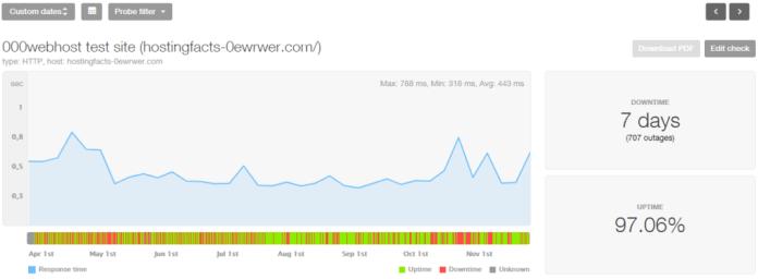 000WebHost 8-month stats