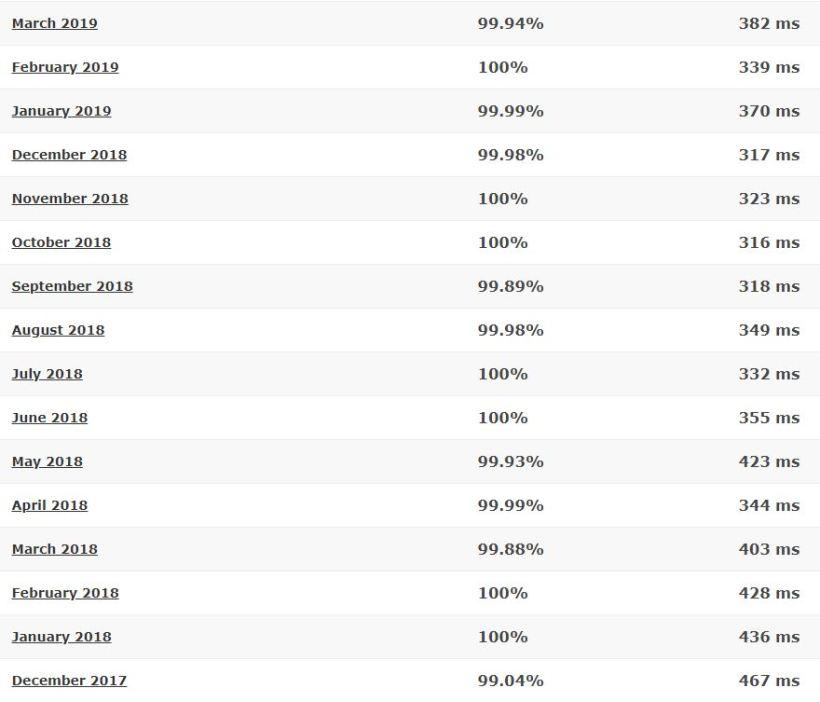 Hostinger за последние 16 месяцев подробная статистика