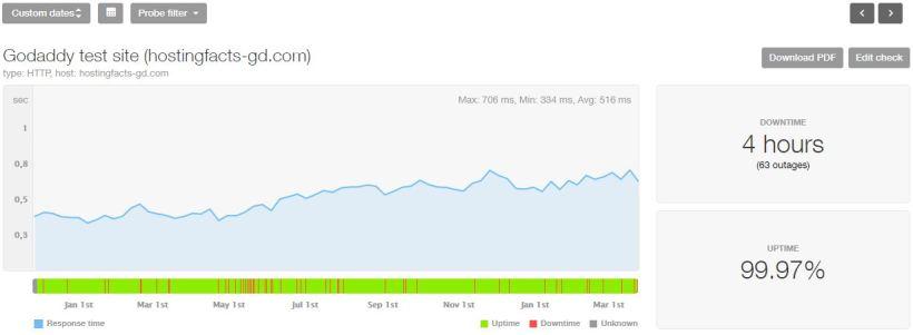 Estadísticas de los últimos 16 meses de GoDaddy