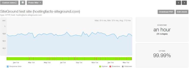 SiteGround last 16-month statistics