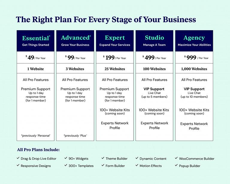 Harga Dan Plan Elementor Pro