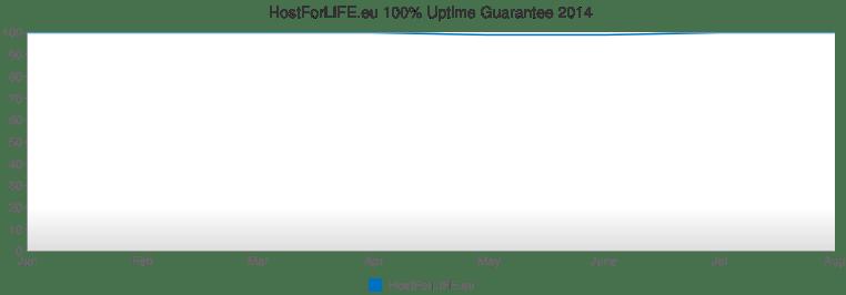hostforlife uptime guarantee