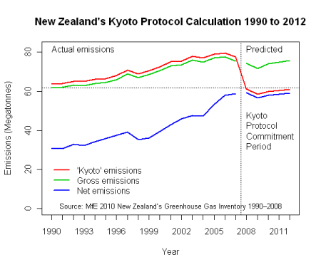 NZ Kyoto calculation 1990 to 2012