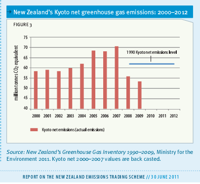 Fig 3 New Zealand's net Kyoto greenhouse emissions 2000 2012