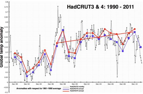 HadCRUT3480