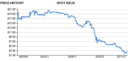 NZ carbon price 2009 to 2012 c/- OMF Ltd