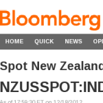 USD or NZD? so confusing!