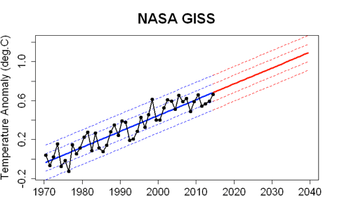 Is earth's temperature about to soar? (No pause, no hiatus, only warming) (3/3)