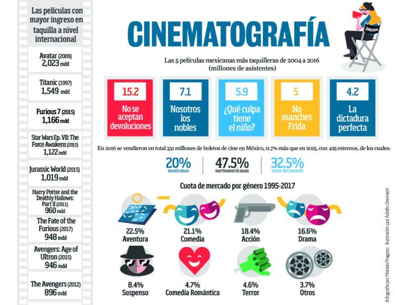Cinematografía - STATISTICS-Cinematografía