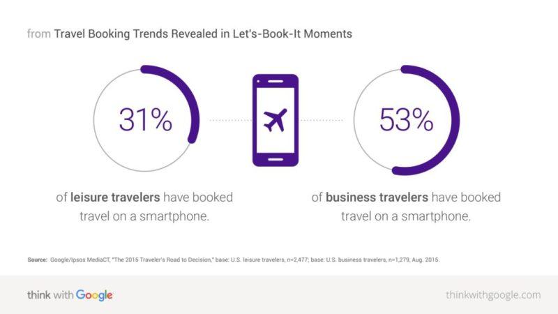 Google lanza su nueva plataforma de viajes: Travel Trends - google-travel-trends-la-nueva-plataforma-de-viajes