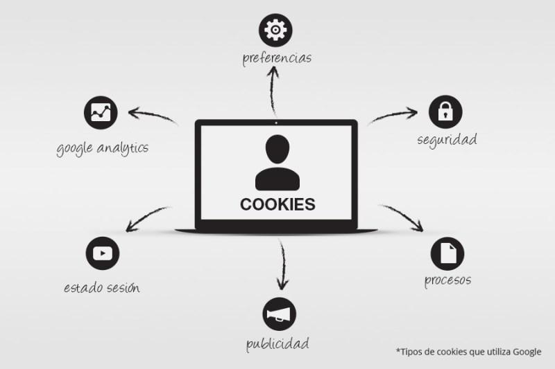 Todo lo que debes saber sobre las Cookies - tipos-de-cookies-todo-lo-que-tienes-que-saber-sobre-las-cookies