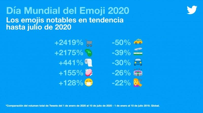 Día Mundial del Emoji: descubre cuáles son los más usados en el mundo - dia-mundial-del-emoji-descubre-cuales-son-los-mas-usados-en-todo-el-mundo-portada-2