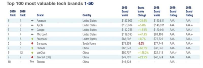 Huawei, una de las 10 empresas de tecnología más valiosas - empresas-mas-valiosas