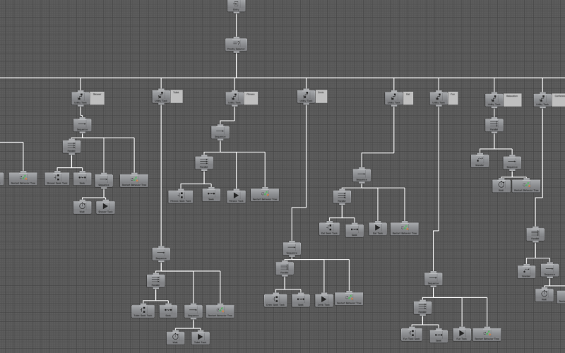 Hotel Magnate - Behavior Tree