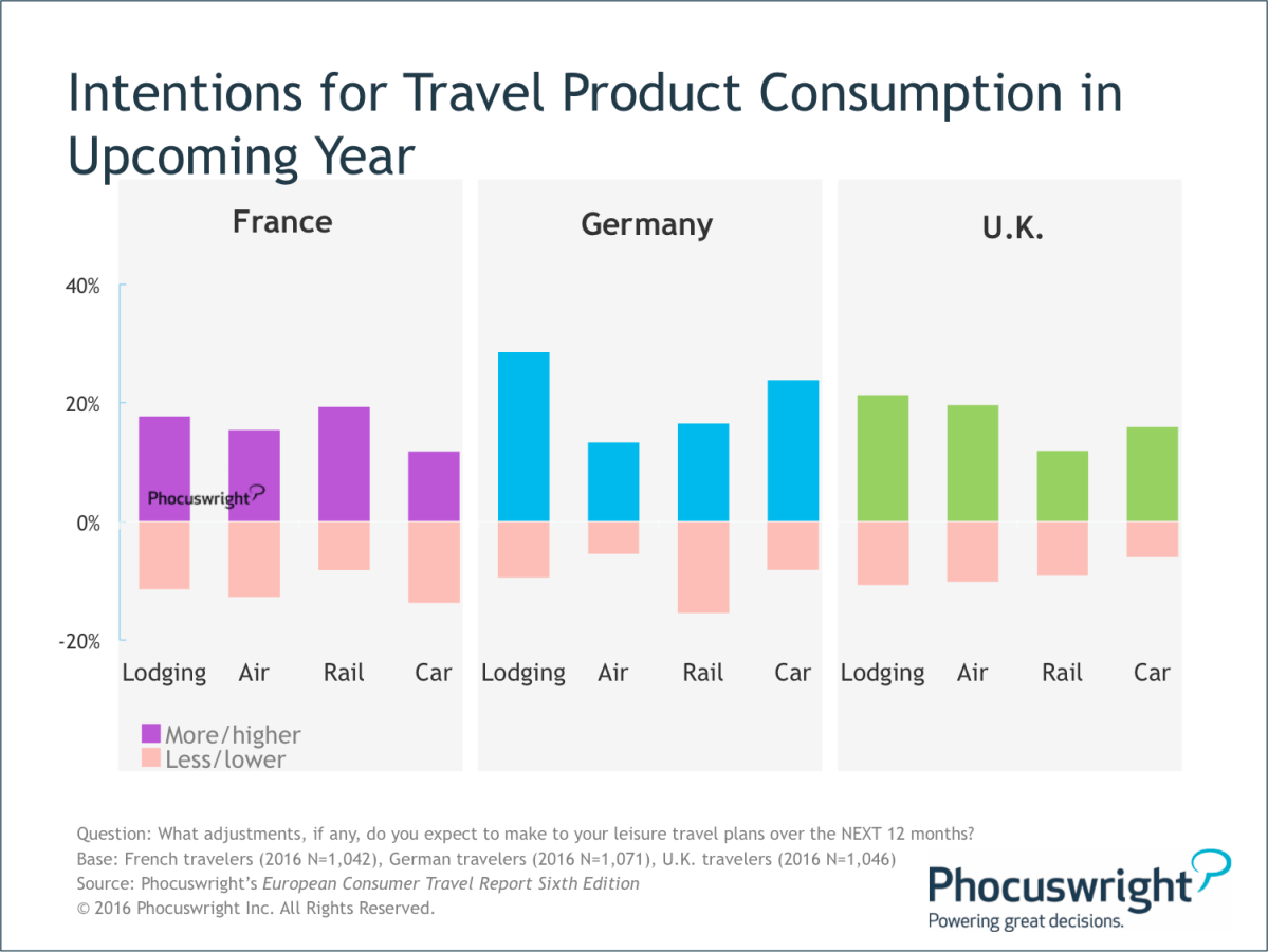 Phocuswright-IntentionsForTravelProductConsumption-UpcomingYear.png