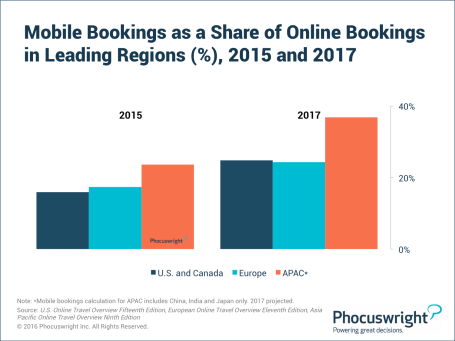 Mobile bookings as a share of online bookings in leading regions percentage 2015 and 2017