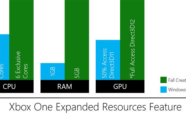 xbox resources