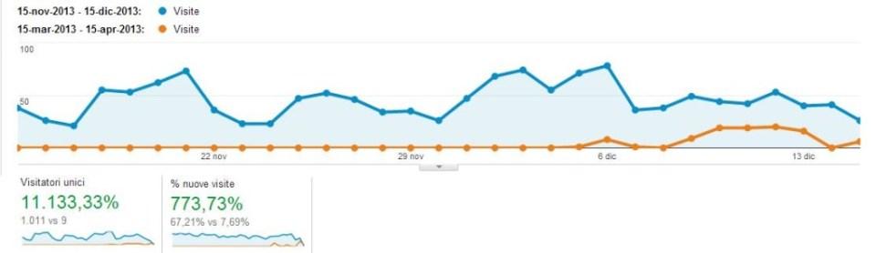 aumentare visite sito