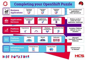 Completing your OpenShift Puzzle