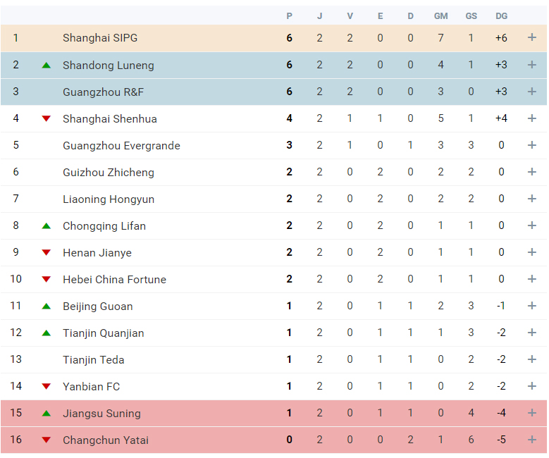 Superliga da China Jornada 2
