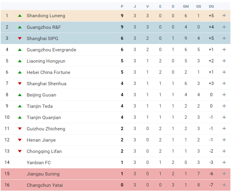 Superliga da China 3ª Jornada