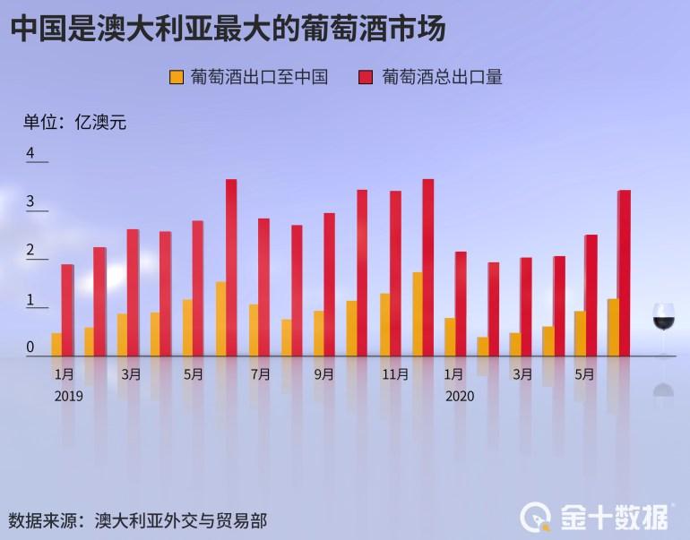 澳葡萄酒对华出口额跌45%!中国品牌崛起,茅台葡萄酒销量大增84%