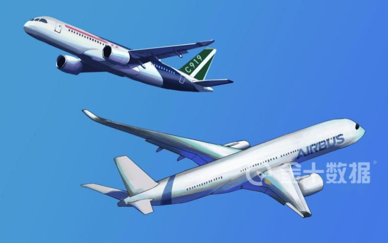 认购量超800架!中国大飞机将进入总装阶段,有望年底获适航认证