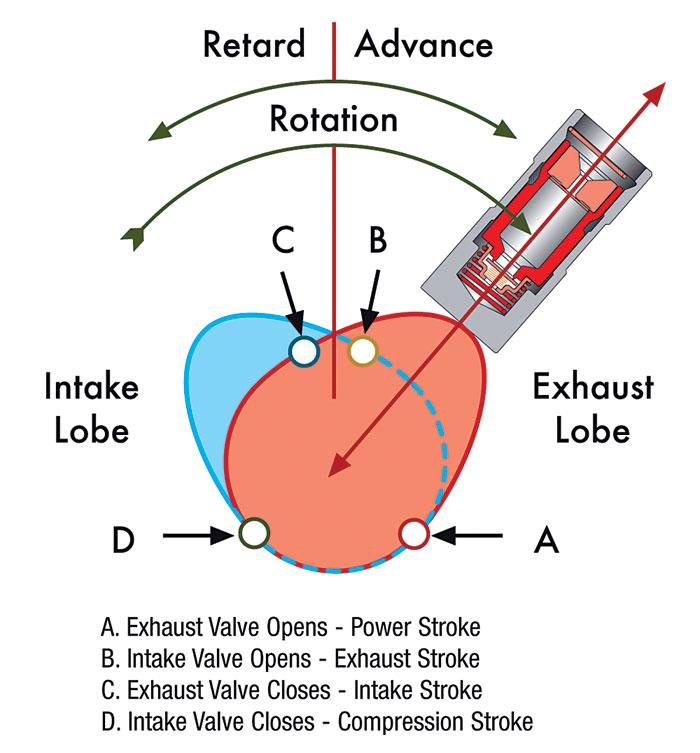 rod engine tech camshaft basics rod engine tech