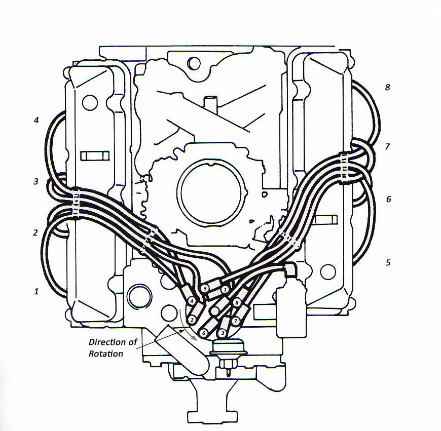 hot rod engine tech american v8 firing orders hot rod engine tech american v8 firing orders v8 firing diagram