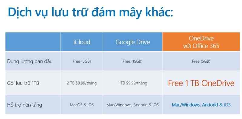 So sanh OneDrive voi iCloud va Google Drive