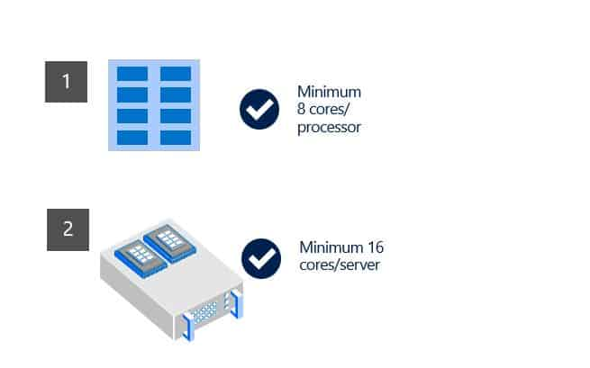 Cấp phép license Windows Server 2019