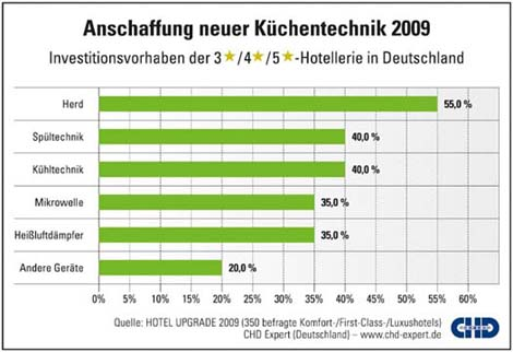CHD Expert Grafik - HOTEL UPGRADE 2009
