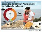 """ADAC Reise-Monitor 2016: Deutschland bleibt Spitzenreiter. ADAC Reise-Monitor 2016: Die beliebtesten Verkehrsmittel für die Haupturlaubsreise / Weiterer Text über ots und www.presseportal.de/nr/7849 / Die Verwendung dieses Bildes ist für redaktionelle Zwecke honorarfrei. Veröffentlichung bitte unter Quellenangabe: """"obs/ADAC"""""""