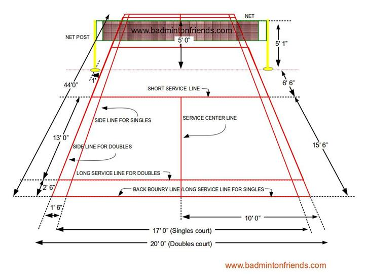 Badminton Rules And Court Diagram