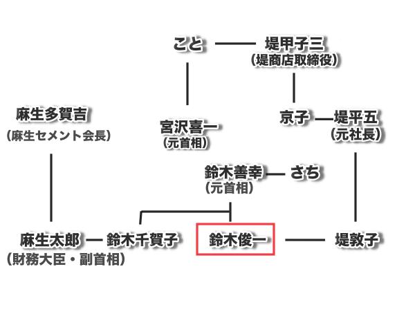 鈴木俊一家系図