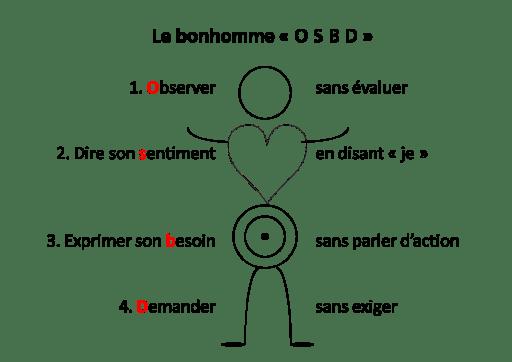 3 Outils pour Améliorer son Relationnel : DISC, CNV & Assertivité - E020 3