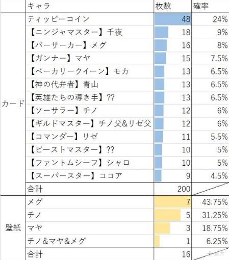 チマメクロニクル統計2