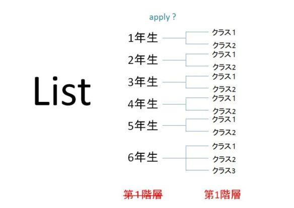 2階層リスト(1分解目)
