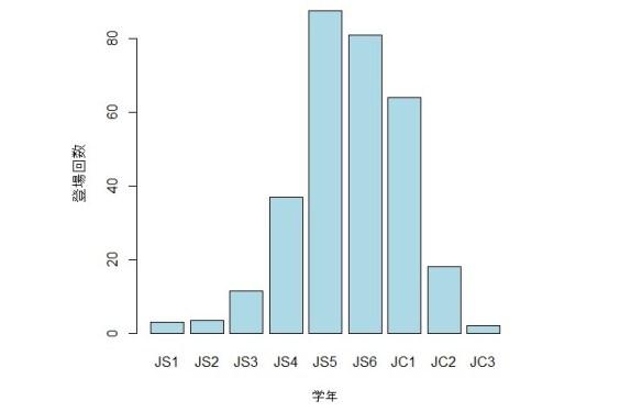 ロリコン棒グラフ