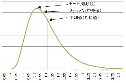 対数正規分布3つの点