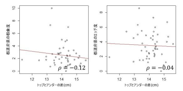 都会・エッチ度とおっぱい大きさの関係