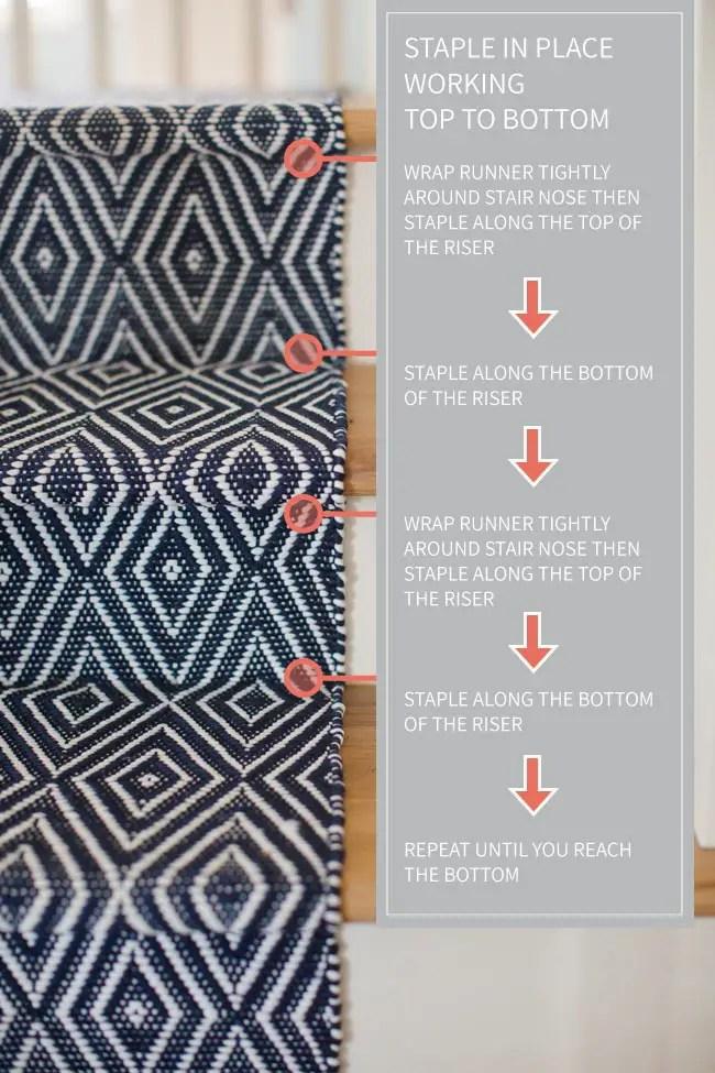 DIY Stair Runner How-To Diagram