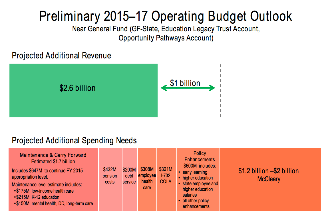Washington State House Democrats Washington S Budget Problem In Two Charts