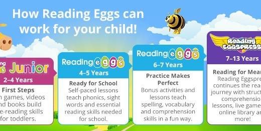 Reading Eggs Teaches Reading!