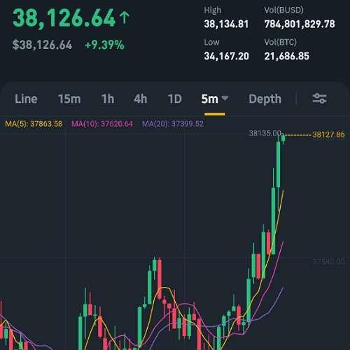 Bitcoin hits $38,000