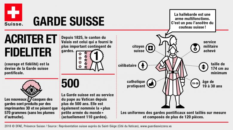 infographie garde suisse