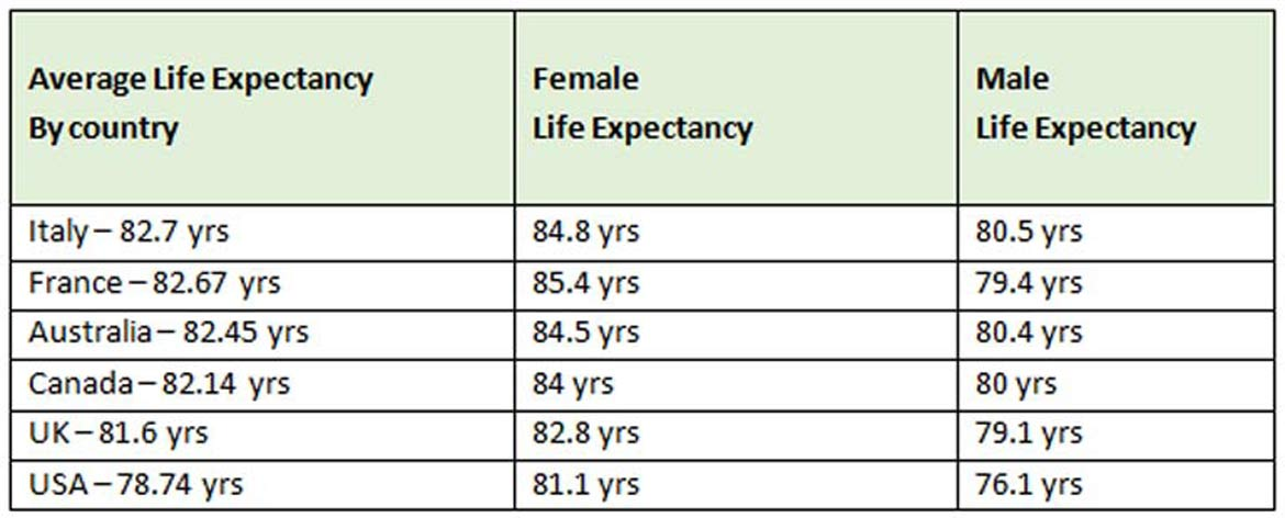 Over 50s Travel - Life Expectancy Chart