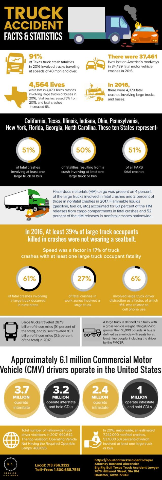 houston truck accident lawyer infographic