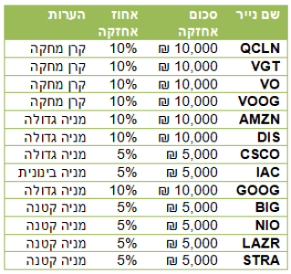 QCLN VGT VO VOOG AMZN DIS CSCO IAC GOOG BIG NIO LAZR STRA טבלת אחזקות טבלת השקעה תיק השקעות חובבסט תיק השקעות HOVEVEST המניות של חובבסט המניות של HOVEVEST